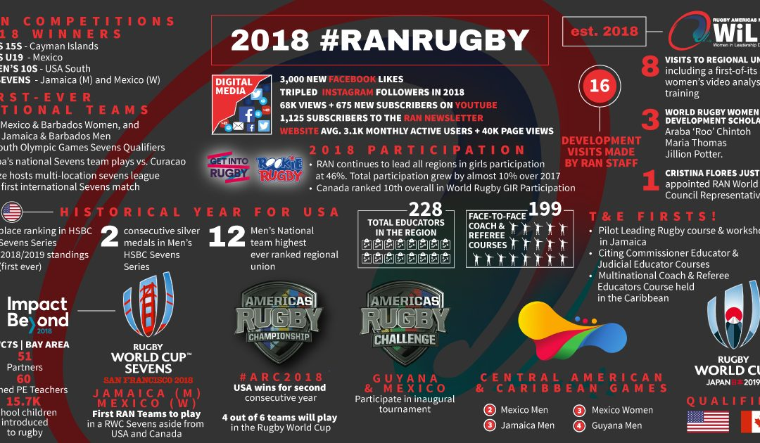 2018 RAN Year in Review