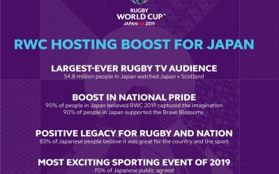 RWC 2019 delivers record economic, social and sporting outcomes for Japan
