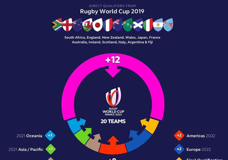 Qualification process set for Rugby World Cup 2023